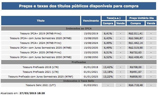 Renda fixa: Invista e aproveite os altos juros do Brasil