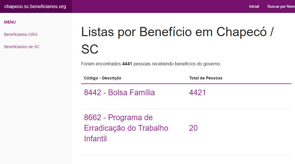 Vazou: Nomes dos Beneficiário dos Bolsa Família em Chapecó / SC
