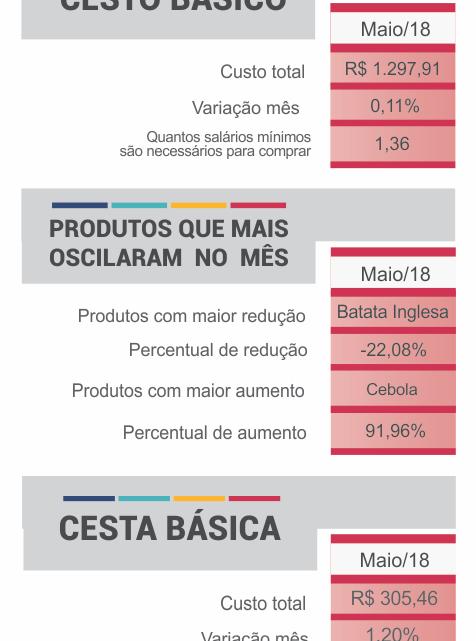 Após queda, preço dos produtos básicos volta a aumentar em Chapecó