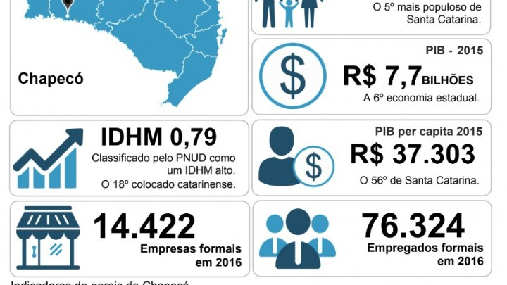 """""""Chapecó em números"""" apresenta panorama socioeconômico do município"""