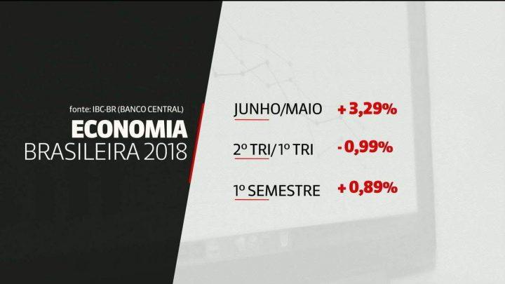 Economia brasileira registra retração de 0,99% no segundo trimestre, aponta BC
