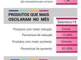 Preço dos produtos básicos aumenta, aponta pesquisa do Sicom e Unochapecó