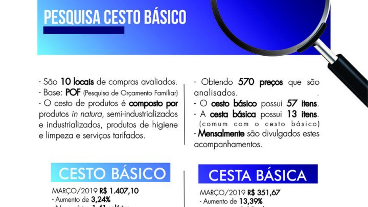 Custo dos produtos básicos segue aumentando em Chapecó