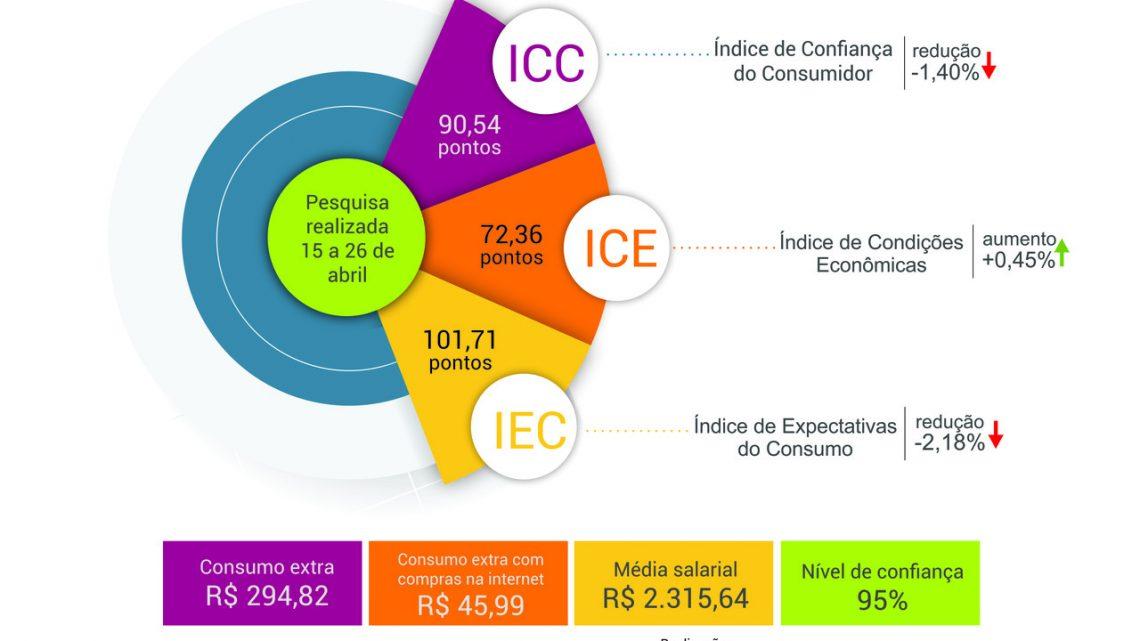Recua em 1,4% Confiança do Consumidor Chapecoense de abril para maio