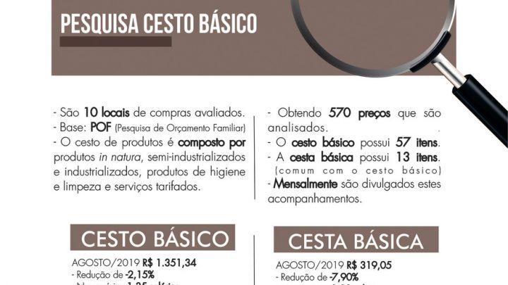 Custo do cesto de produtos básicos em Chapecó apresenta queda em Agosto