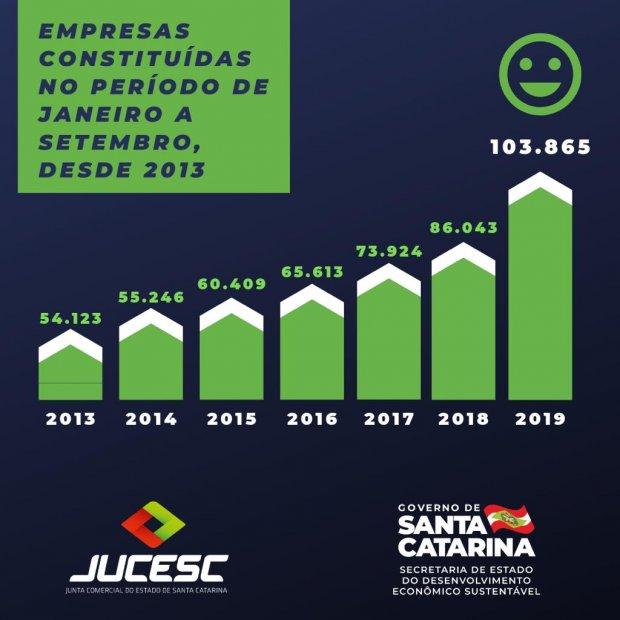 SC bate recorde com mais de 100 mil empresas abertas apenas em 2019