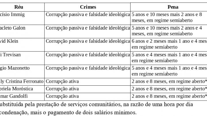 Ex-Prefeito de Pinhalzinho, empresário e mais seis pessoas são condenadas por corrupção em concurso e licitação