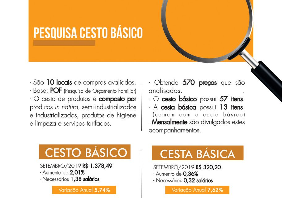 Preço dos produtos básicos em Chapecó registra aumento de 2% em setembro