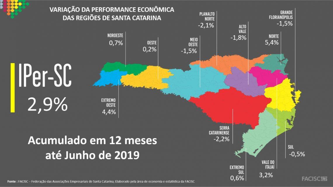 Santa Catarina cresce 0,6% no 1° semestre de 2019 e acumula alta de 2,9% em 12 meses