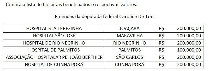 Hospitais de SC recebem R$ 1,2 milhão em emendas da deputada Caroline De Toni