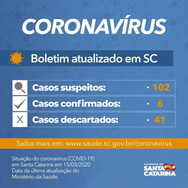 Governo do Estado confirma sexto caso de Covid-19 em Santa Catarina