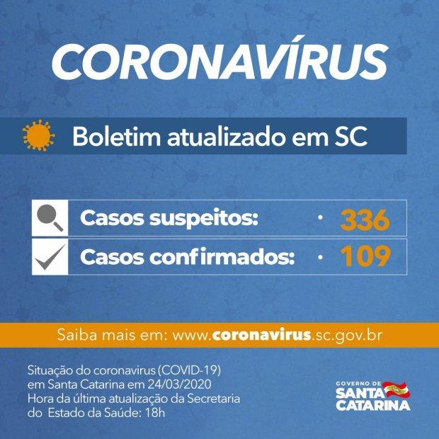 Governo do Estado de SC confirma 109 casos de Covid-19