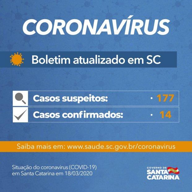 Coronavírus em SC: Governo confirma 14 casos e transmissões comunitárias