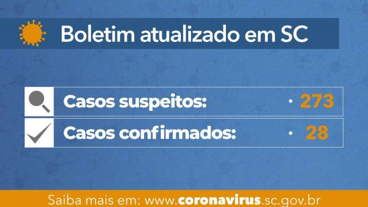 Sobe para 28 casos confirmados de coronavírus em SC