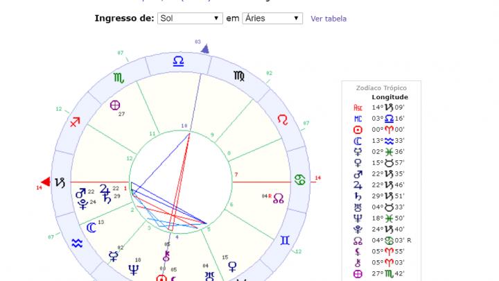 Ano Novo Astrológico – O que devemos esperar?