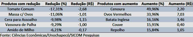 Cesto de produtos básicos tem quinto aumento consecutivo em Chapecó