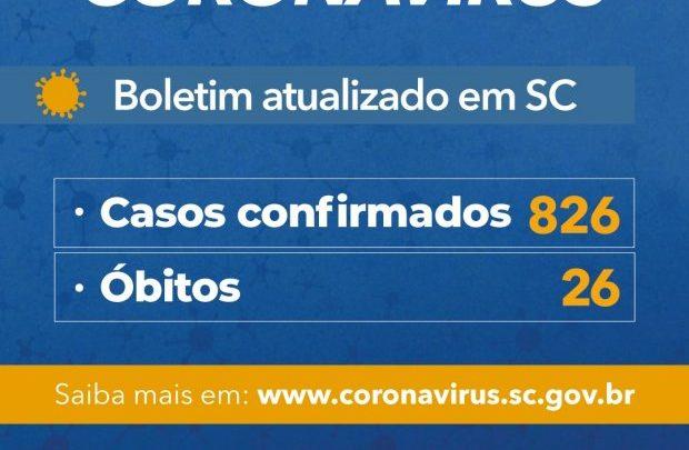 Governo do Estado de SC confirma 826 casos e 26 mortes por Covid-19