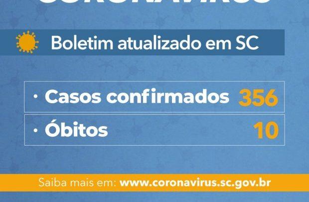 Estado registra 10 mortes e 356 casos confirmados em decorrência da Covid-19 desde o início da pandemia