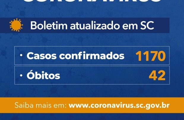 Governo do Estado de SC confirma 1.170 casos e 42 mortes por Covid-19