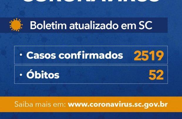 Governo do Estado de SC confirma 2.519 casos de Covid-19