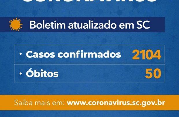 Governo do Estado de SC confirma 2.104 casos e 50 óbitos por Covid-19