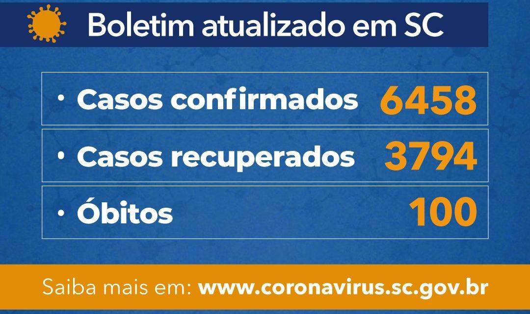 Governo do Estado SC confirma 6.458 casos e 100 óbitos por Covid-19