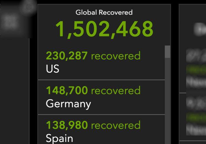 Mundo já tem mais 1,5 milhão de recuperados da covid-19