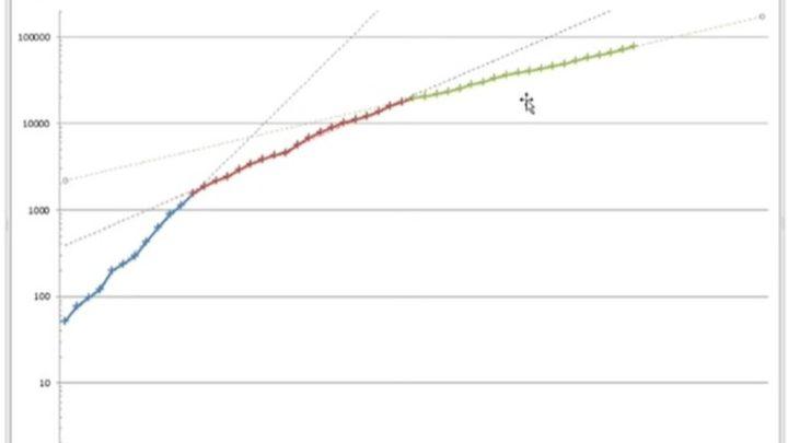 Pesquisador aponta em gráfico sinais de que isolamento social ajudou a conter disseminação do coronavírus no Brasil