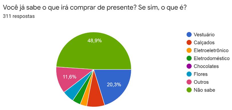Pesquisa do SICOM avalia previsão de vendas para dia das mães em Chapecó