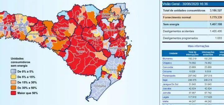 Ciclone deixa mais de 1,4 milhão de consumidores sem luz em Santa Catarina