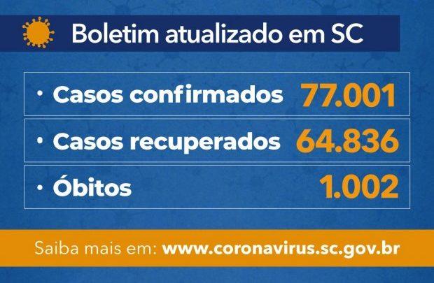 Estado de SC passa de 1.000 mortes por Covid-19