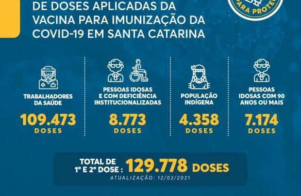 Vacinação em SC: 129 mil doses contra a Covid-19 foram aplicadas em Santa Catarina