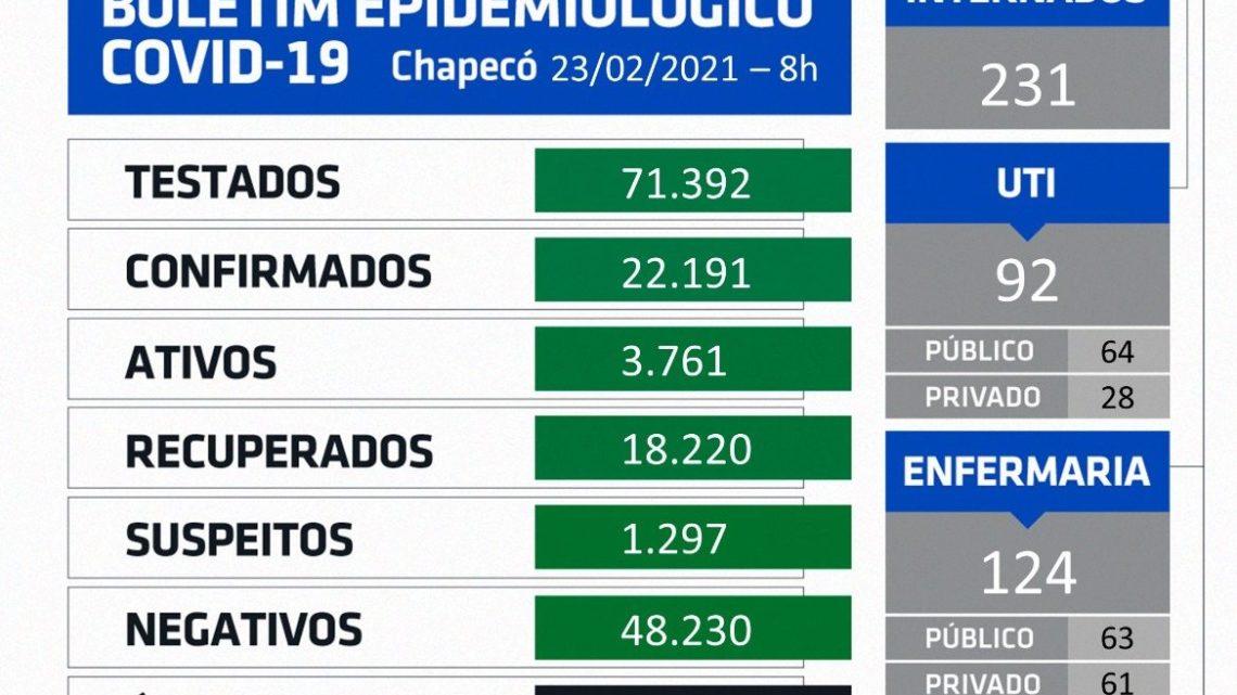 Mais oito mortes por coronavírus são registradas nas últimas 24hs em Chapecó