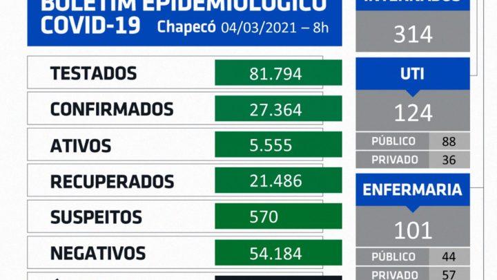 Chapecó confirma mais 16 mortes por coronavírus