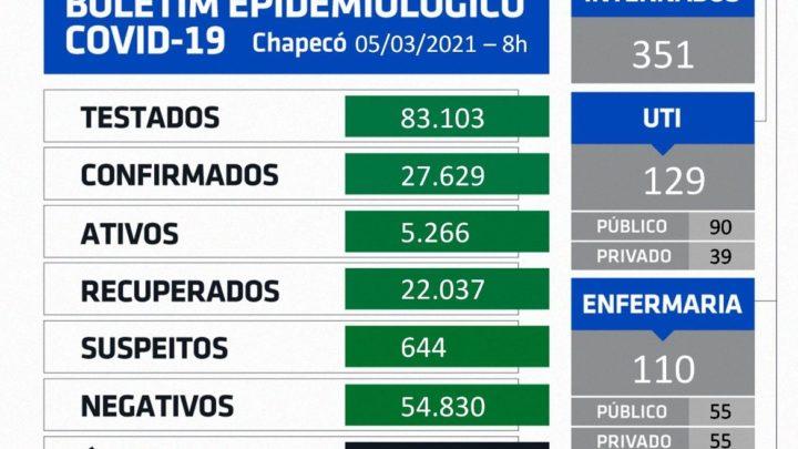 Chapecó registra mais 5 mortes por coronavírus