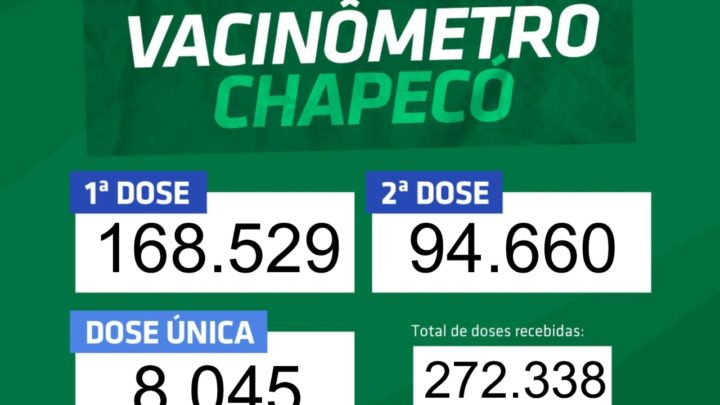 Mais de 100 mil pessoas já tomaram duas doses ou dose única em Chapecó